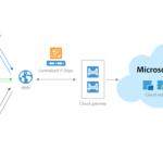 Cloud backup en Microsoft Azure